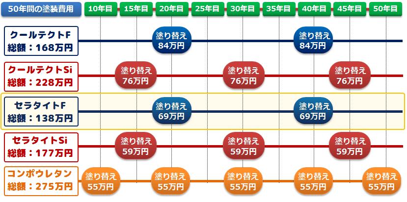 水性セラタイトFの耐用年数と費用対効果