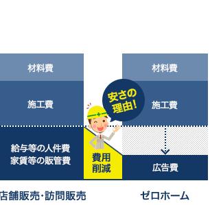 外壁塗装を東京で最安価格で!