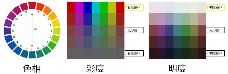 外壁塗装のカラーシミュレーションの色相、彩度