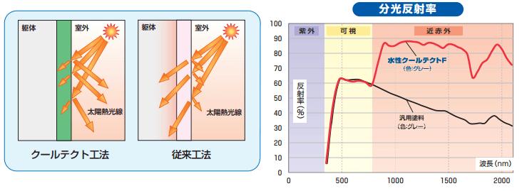 クールテクトの遮熱効果