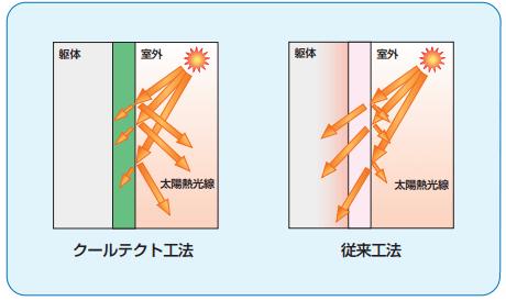 クールテクト工法は、太陽熱光線の反射性能