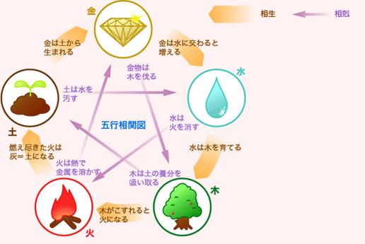 風水の五行