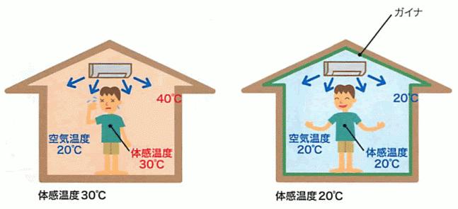 外壁の温度上昇と室温の関係