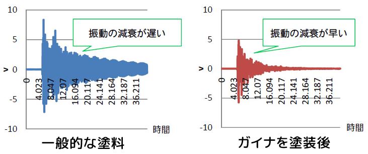 ガイナの防音効果のデシベル数